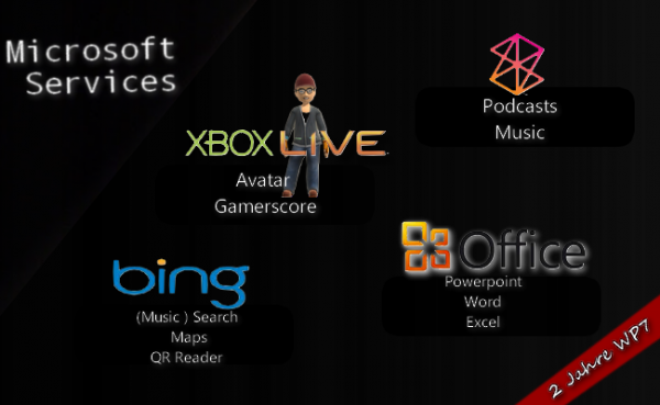 Microsofts Windows Phone 7 Services [Special]